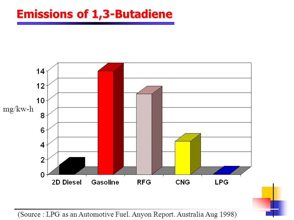 Emissions of 1,3-Butadiene