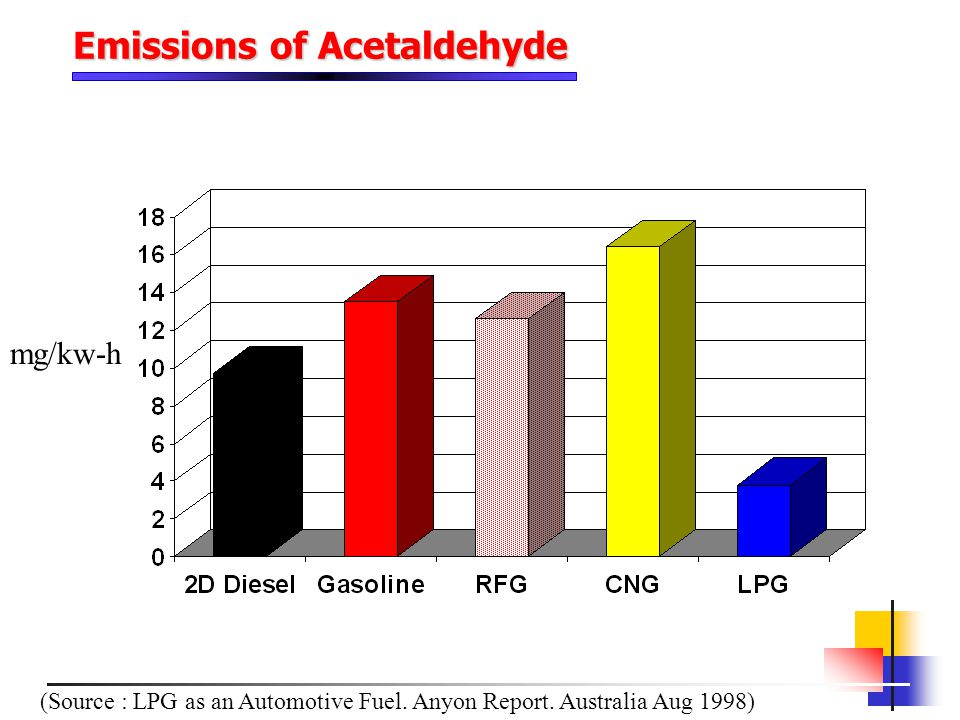 Emissions of Acetaldehyde