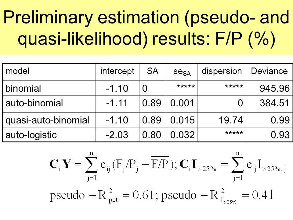Preliminary estimation (pseudo- and quasi-likelihood) results: F/P (%)