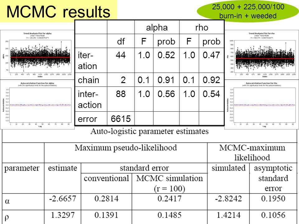 MCMC results alpha rho df F prob iter-ation 44 1.0 0.52 0.47 chain 2