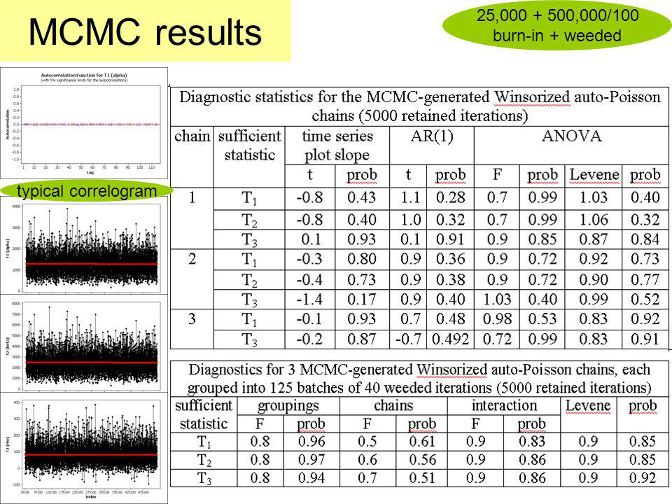MCMC results 25,000 + 500,000/100 burn-in + weeded typical correlogram