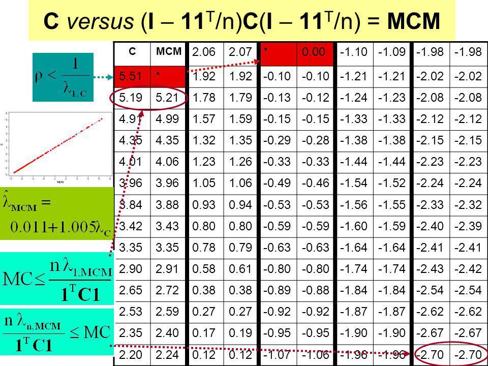 C versus (I – 11T/n)C(I – 11T/n) = MCM