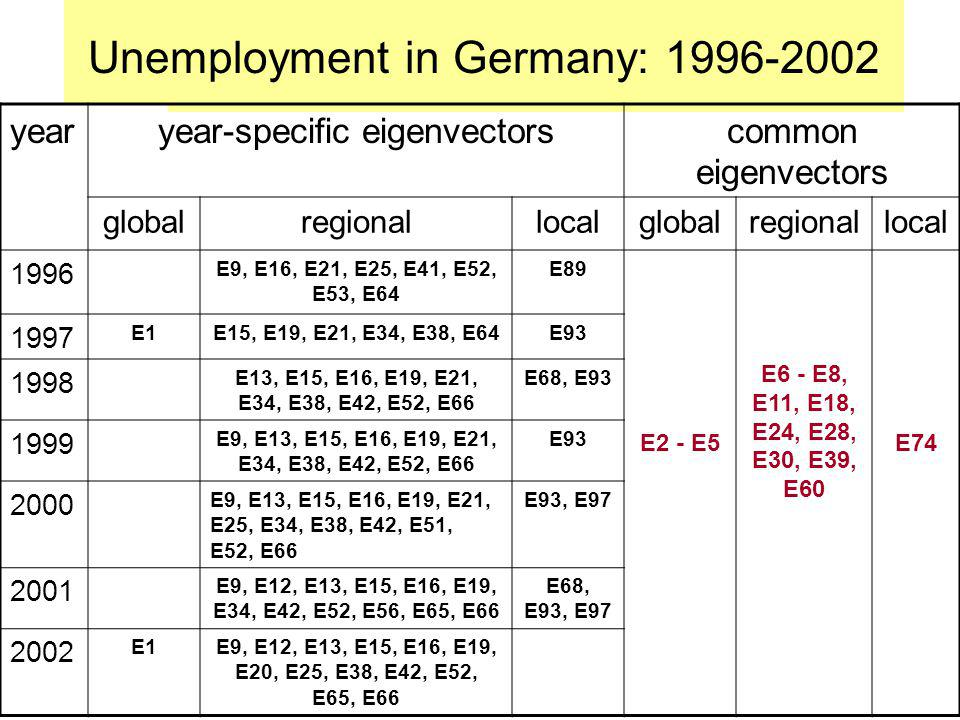 Unemployment in Germany: 1996-2002