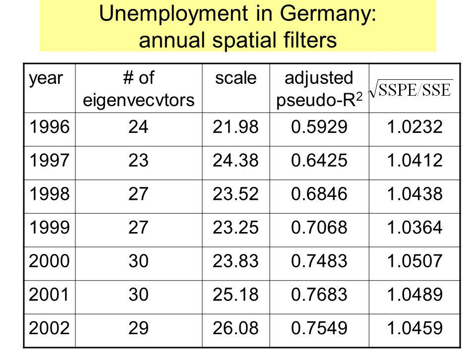Unemployment in Germany: annual spatial filters