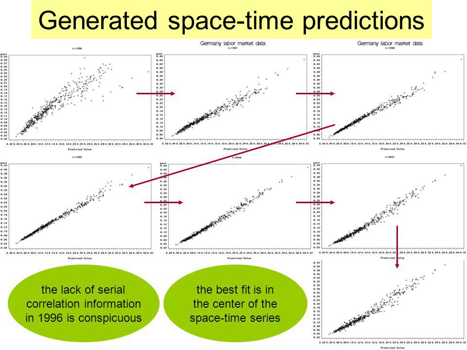 Generated space-time predictions