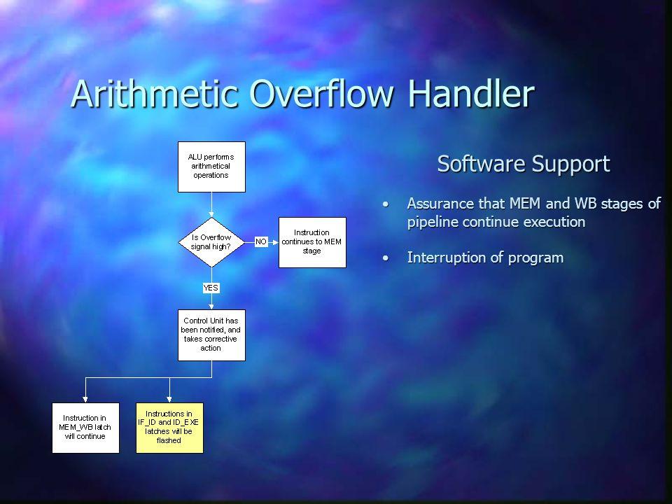 Arithmetic Overflow Handler