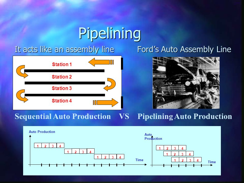 Pipelining It acts like an assembly line Ford's Auto Assembly Line