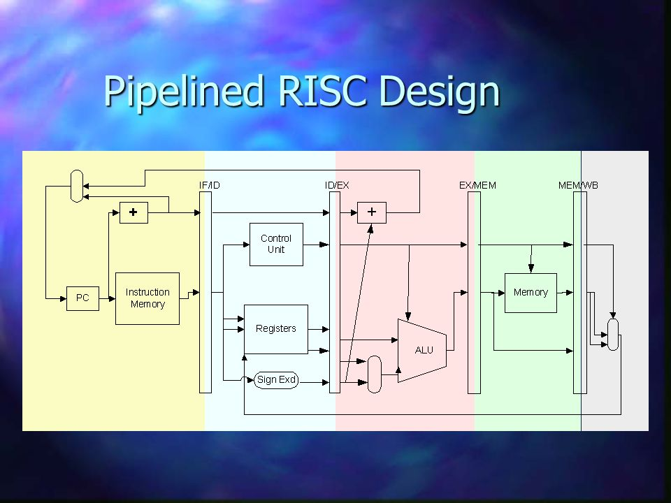 Pipelined RISC Design