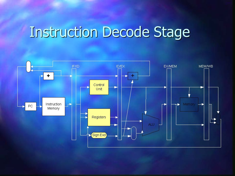 Instruction Decode Stage