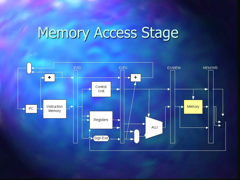 Memory Access Stage