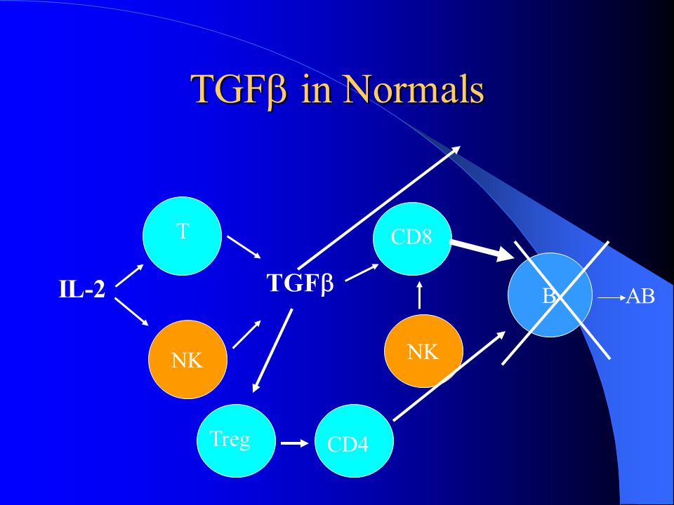 TGF in Normals T CD8 B TGF IL-2 AB NK NK Treg CD4