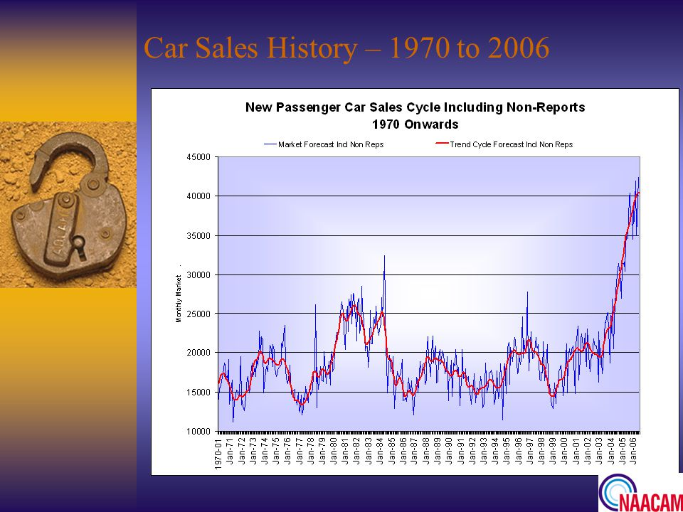 Car Sales History – 1970 to 2006