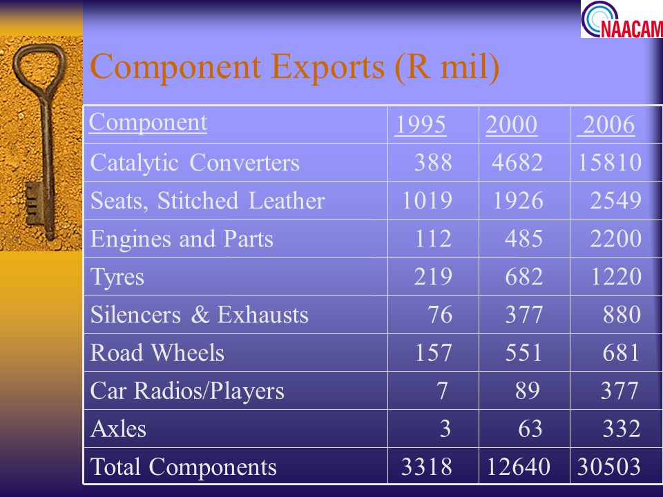 Component Exports (R mil)