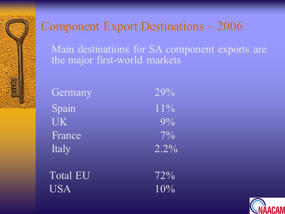 Component Export Destinations – 2006