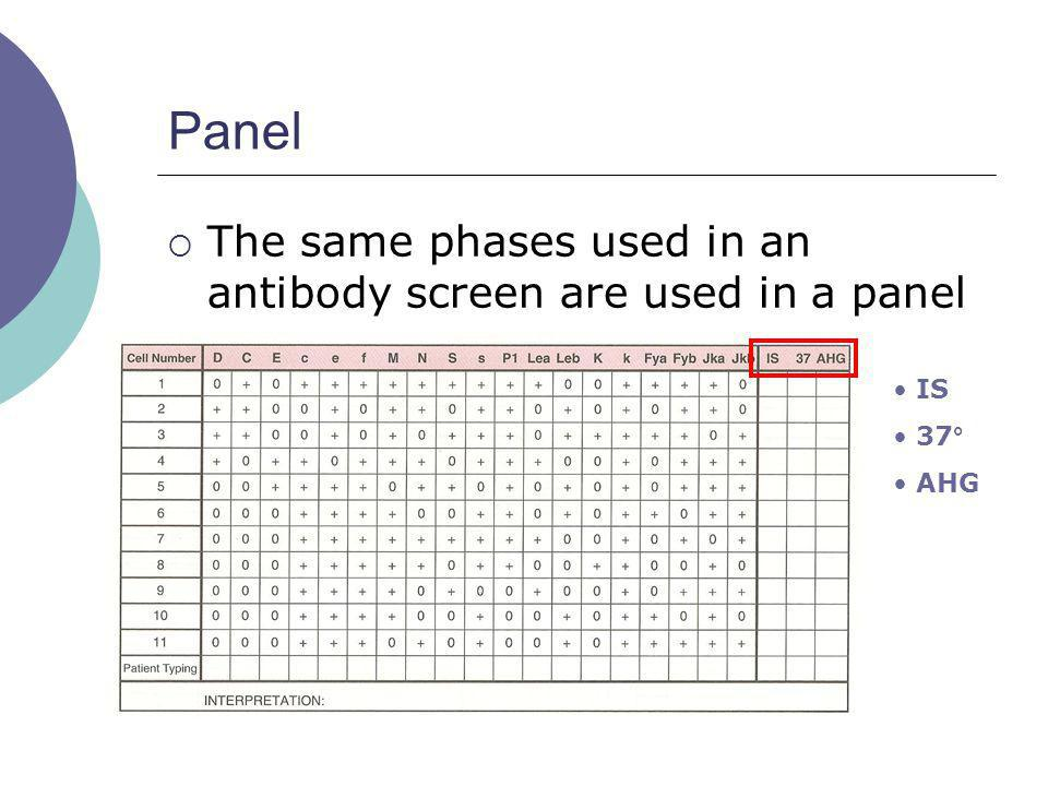 Panel The same phases used in an antibody screen are used in a panel