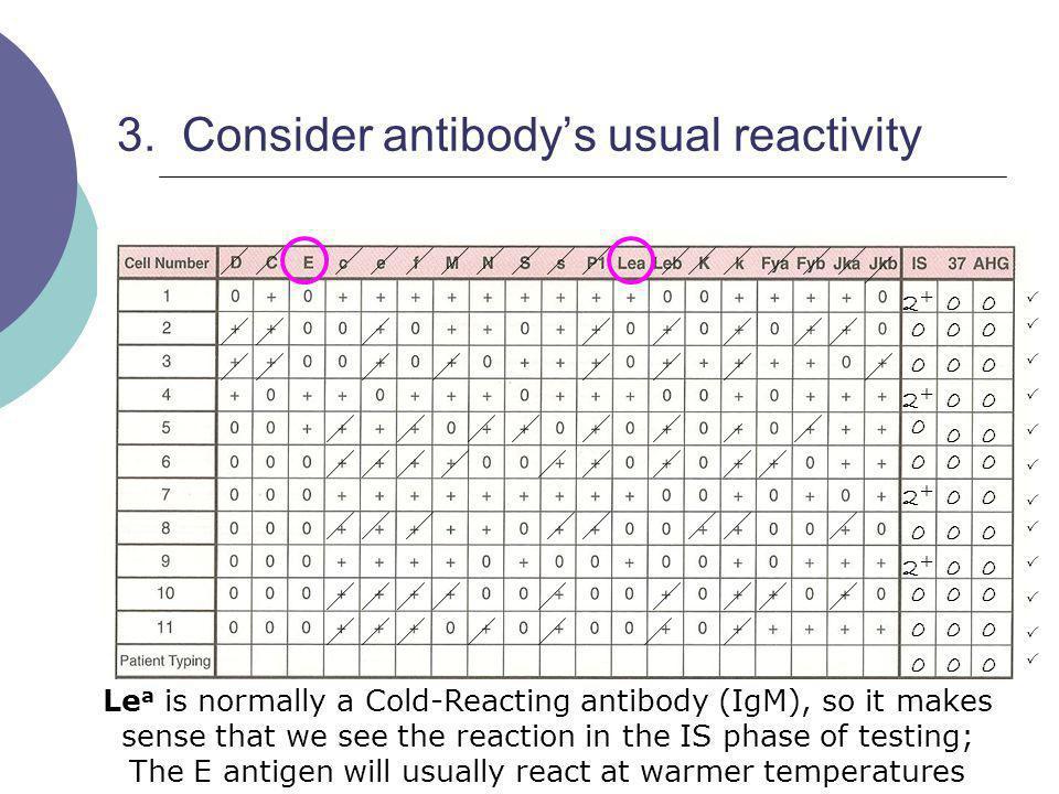 3. Consider antibody's usual reactivity