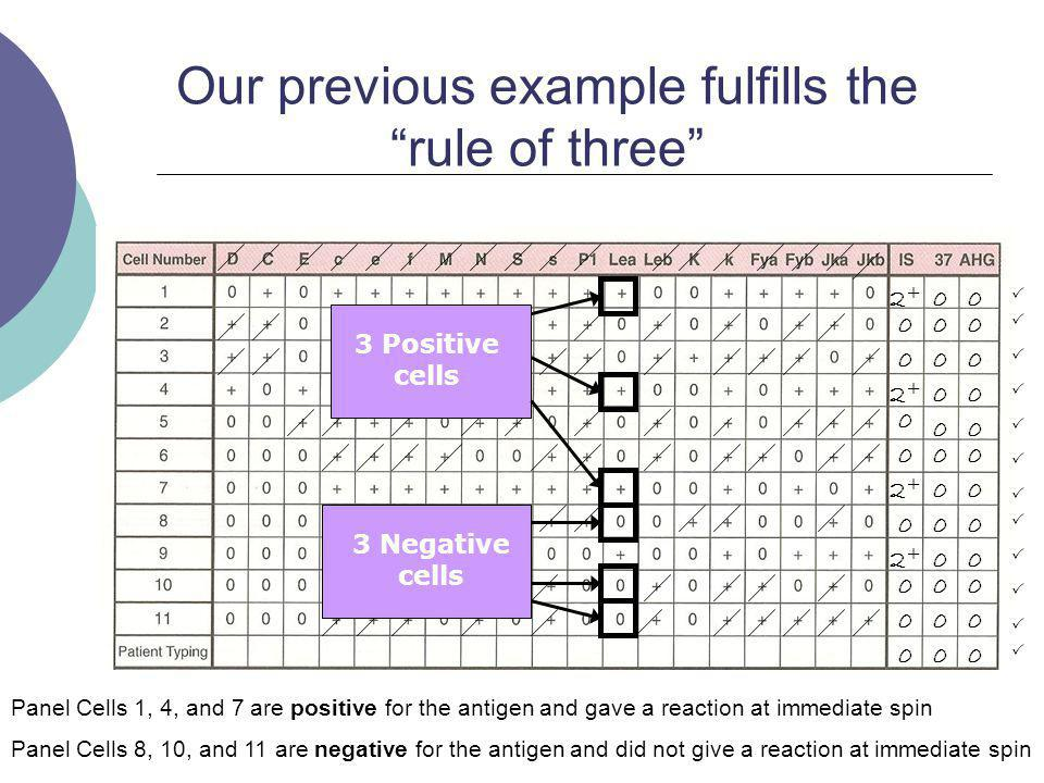 Our previous example fulfills the rule of three