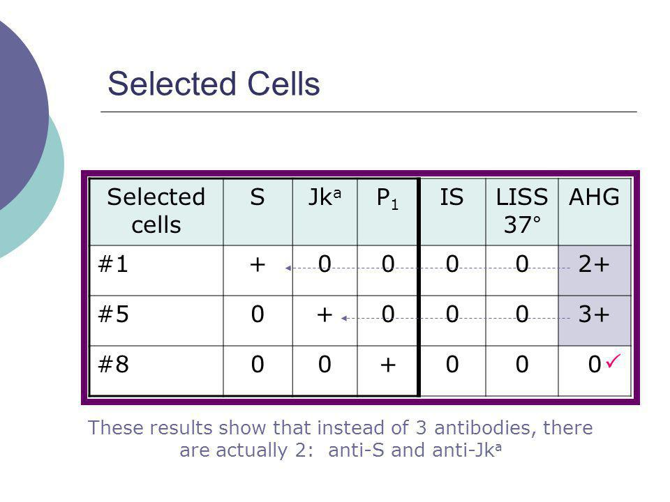 Selected Cells Selected cells S Jka P1 IS LISS 37° AHG #1 + 2+ #5 3+
