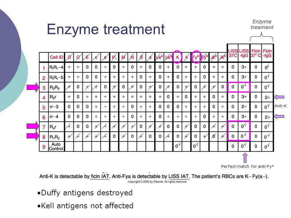 Enzyme treatment Duffy antigens destroyed Kell antigens not affected