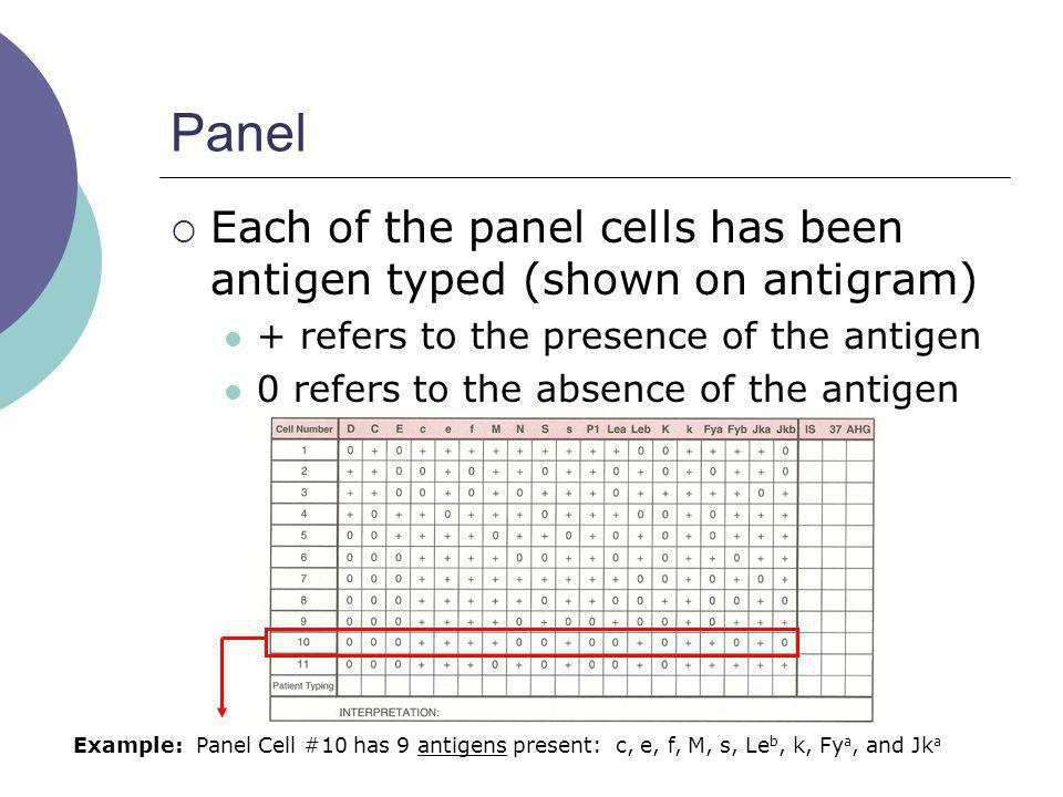 Panel Each of the panel cells has been antigen typed (shown on antigram) + refers to the presence of the antigen.