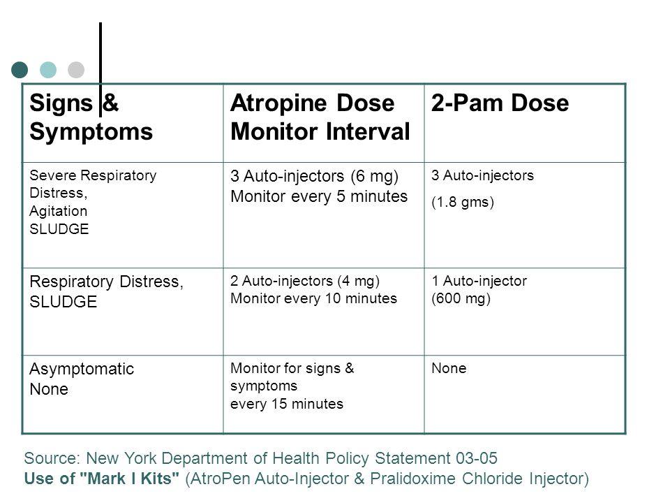 Atropine Dose Monitor Interval 2-Pam Dose