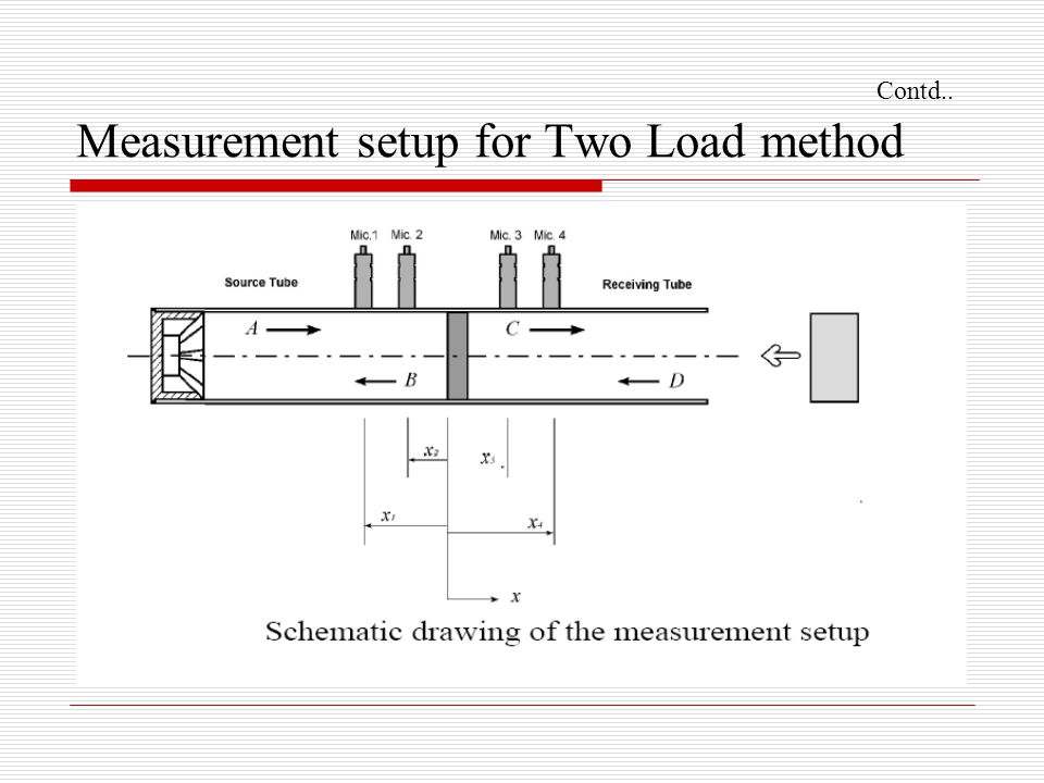 Contd.. Measurement setup for Two Load method
