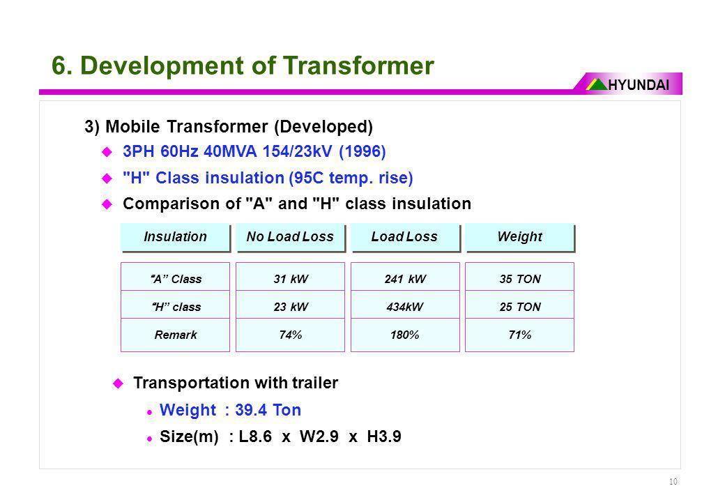 6. Development of Transformer