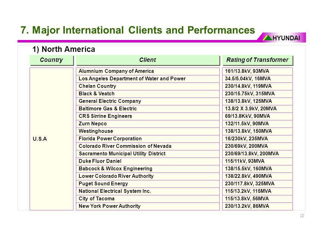7. Major International Clients and Performances