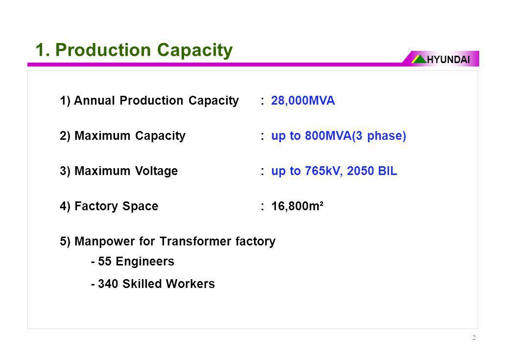 1. Production Capacity 1) Annual Production Capacity : 28,000MVA