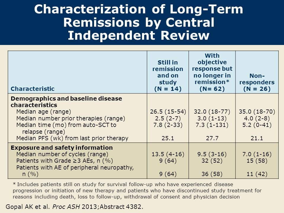 Characterization of Long-Term Remissions by Central Independent Review