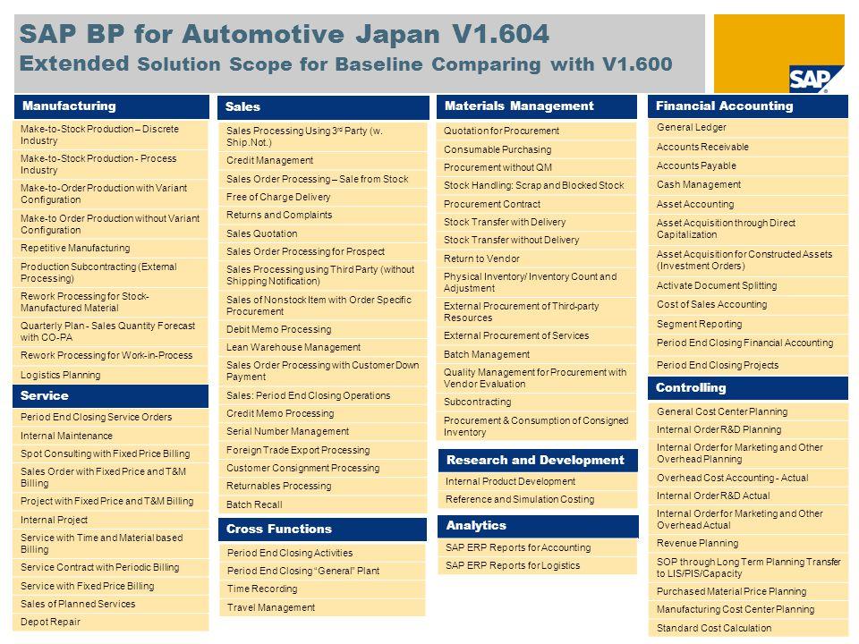 SAP BP for Automotive Japan V1