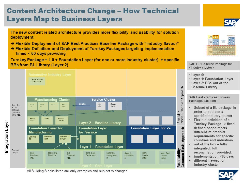 Content Architecture Change – How Technical Layers Map to Business Layers