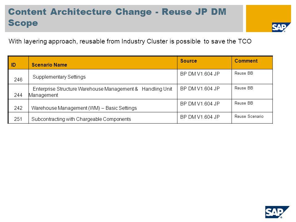 Content Architecture Change - Reuse JP DM Scope