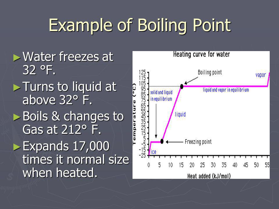 Example of Boiling Point