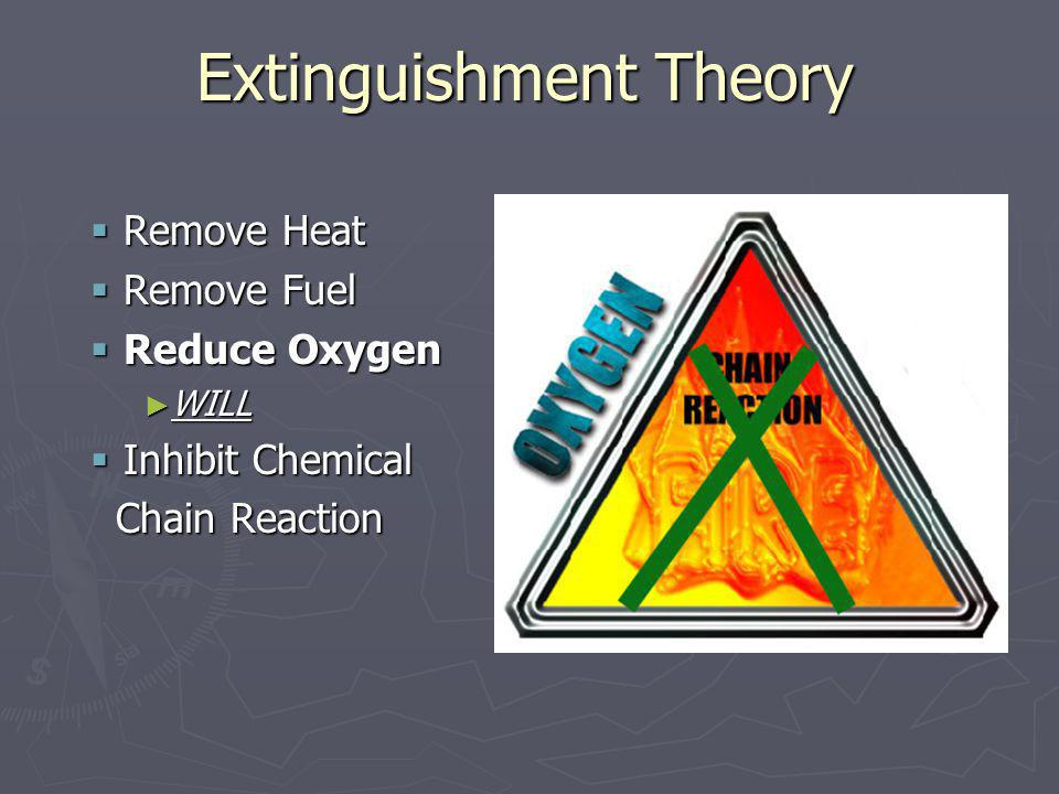 Extinguishment Theory