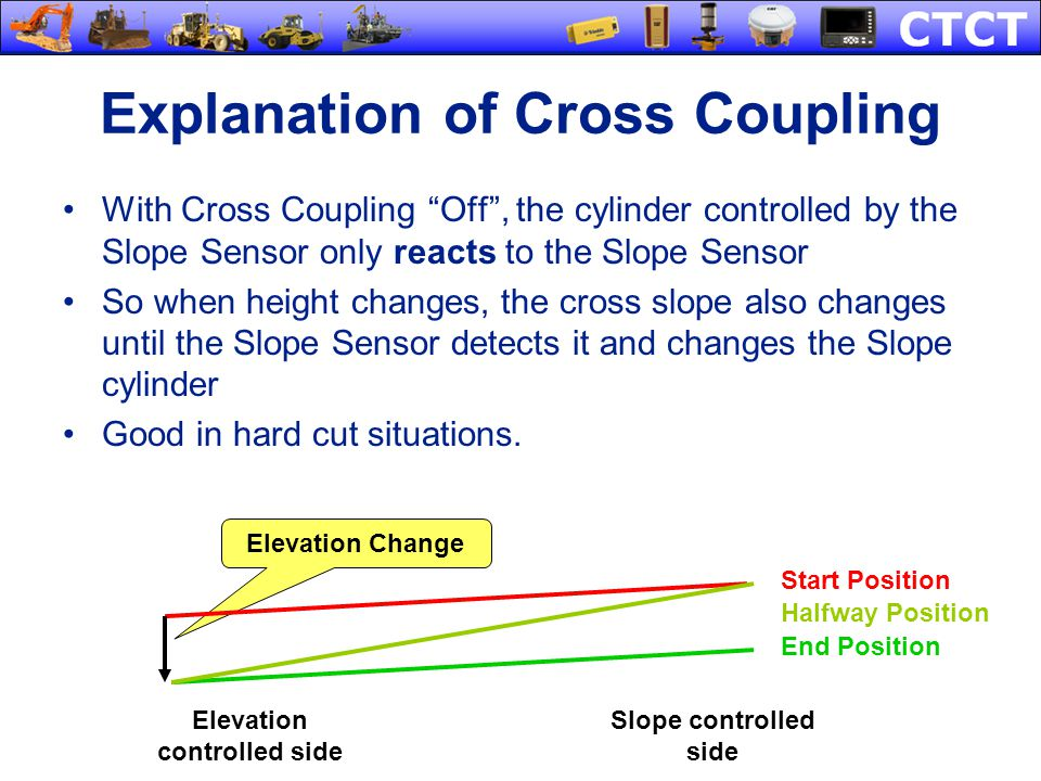 Explanation of Cross Coupling