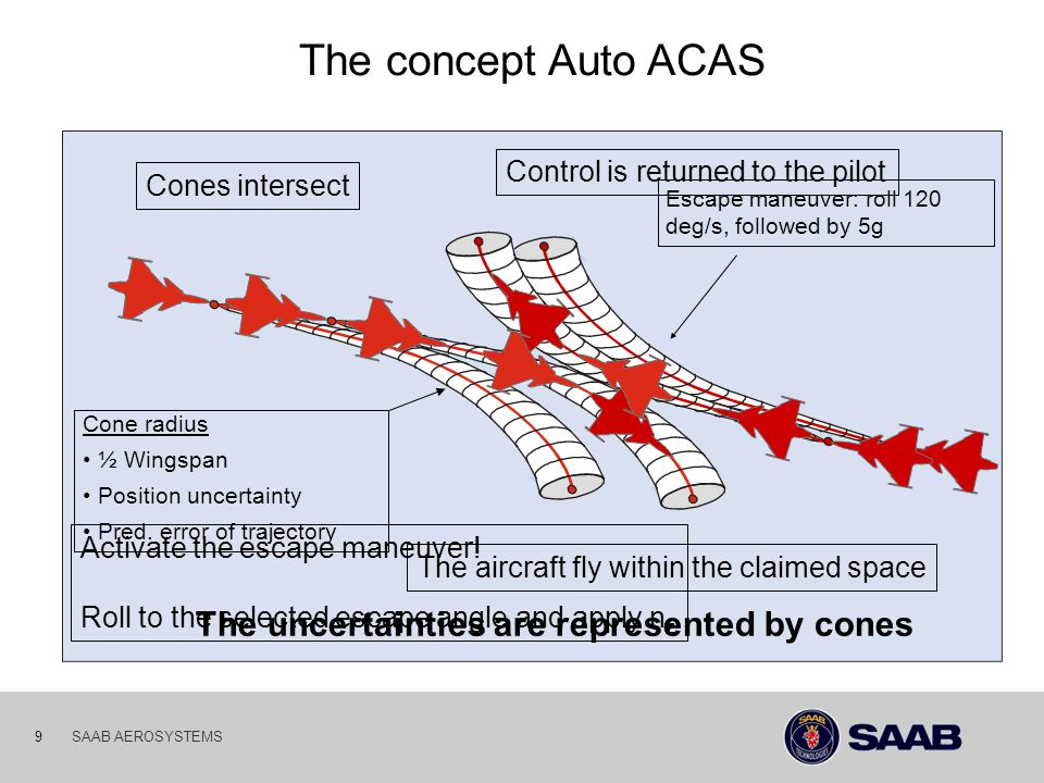 The concept Auto ACAS The uncertainties are represented by cones
