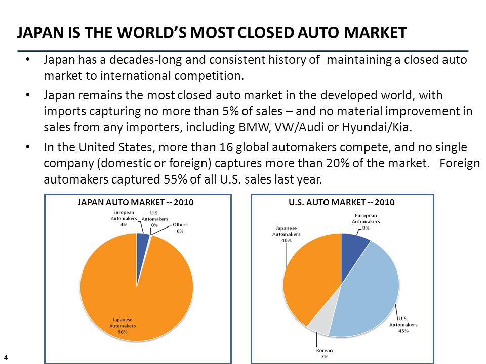 JAPAN IS THE WORLD'S MOST CLOSED AUTO MARKET