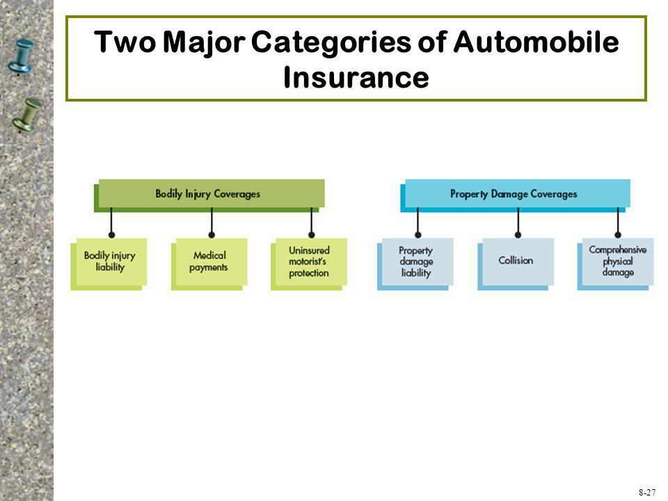 Two Major Categories of Automobile Insurance