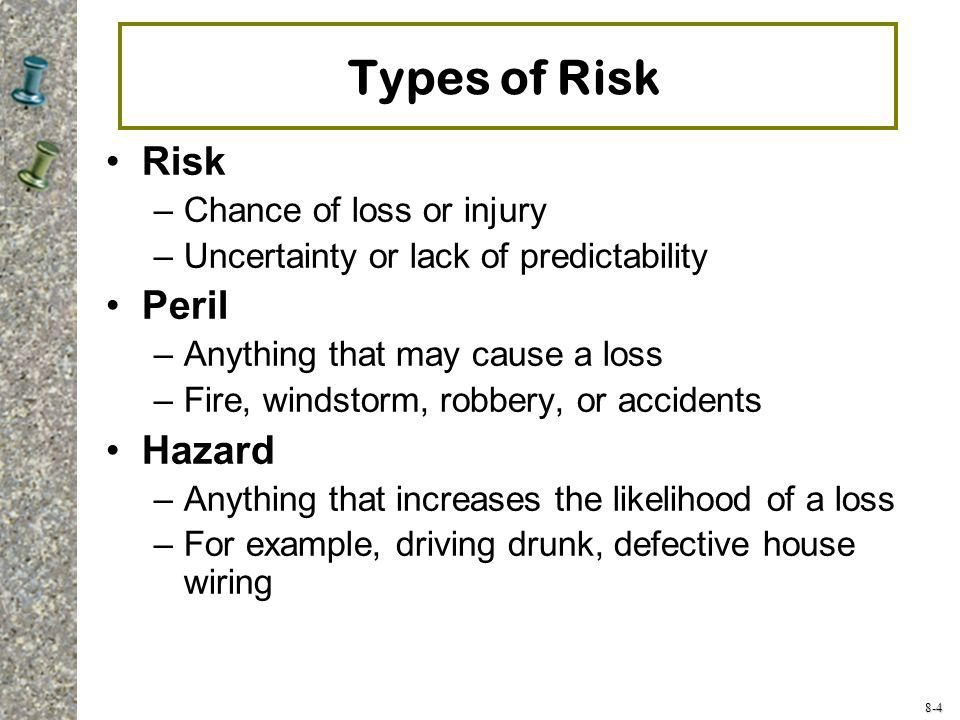 Types of Risk Risk Peril Hazard Chance of loss or injury