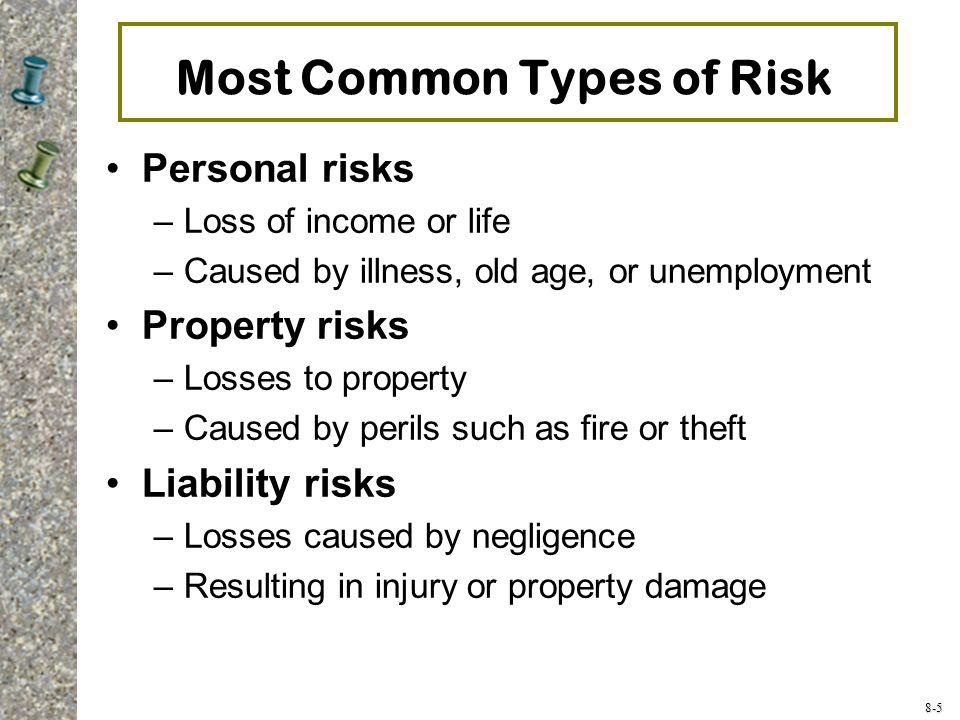 Most Common Types of Risk