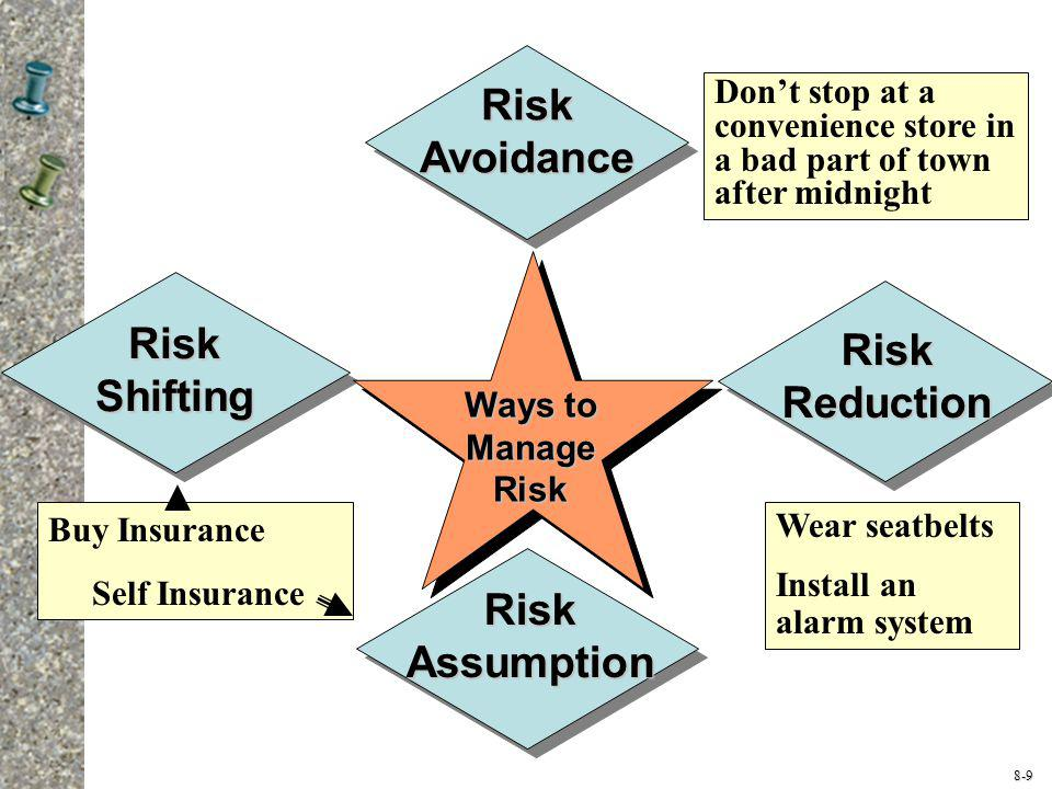 Risk Avoidance Risk Shifting Risk Reduction Risk Assumption