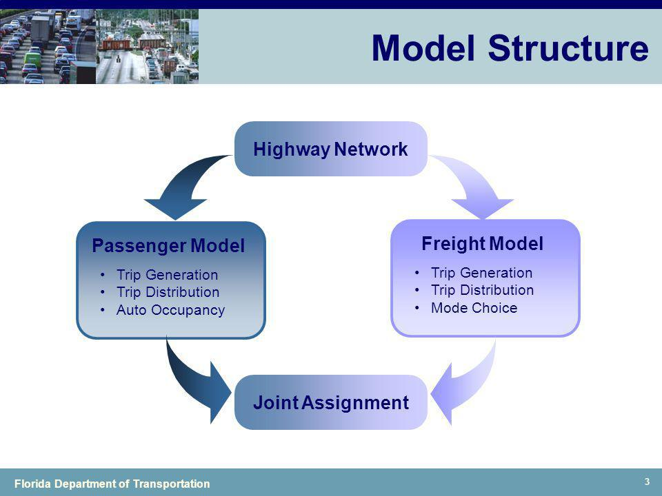 Model Structure Highway Network Passenger Model Freight Model