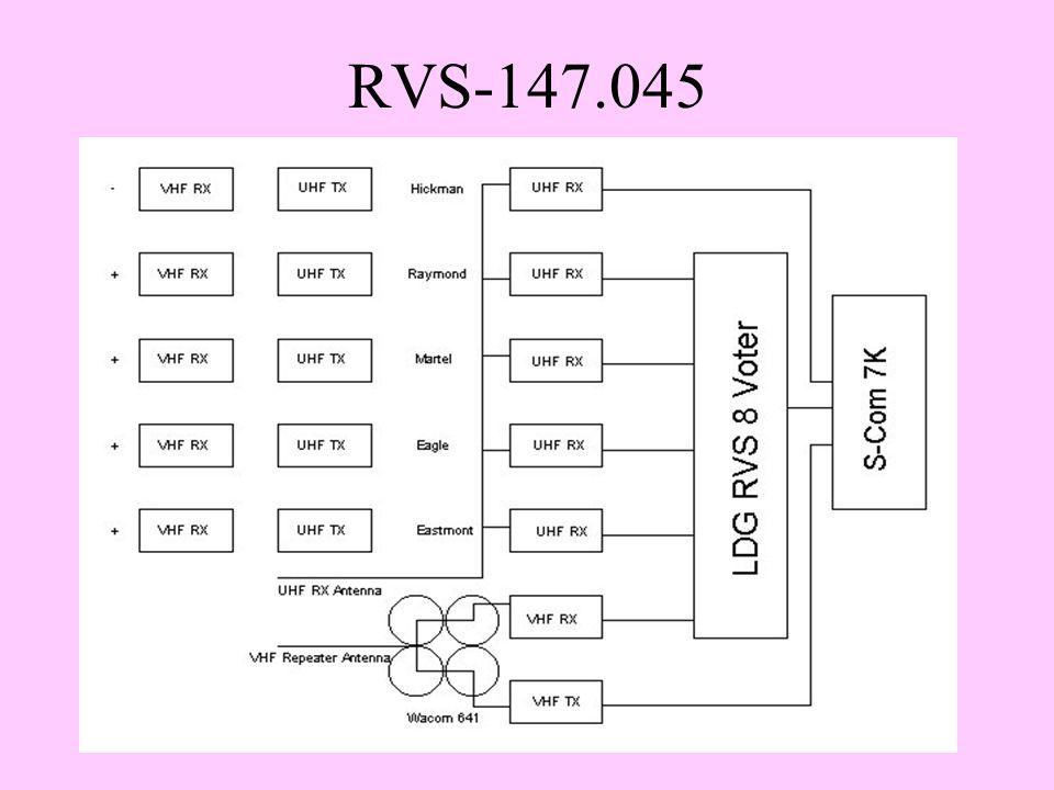 RVS-147.045