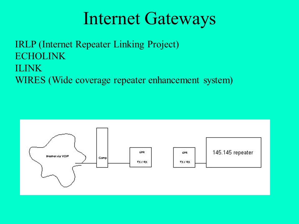 Internet Gateways IRLP (Internet Repeater Linking Project) ECHOLINK