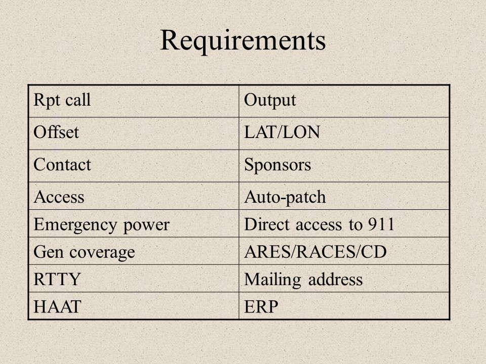 Requirements Rpt call Output Offset LAT/LON Contact Sponsors Access