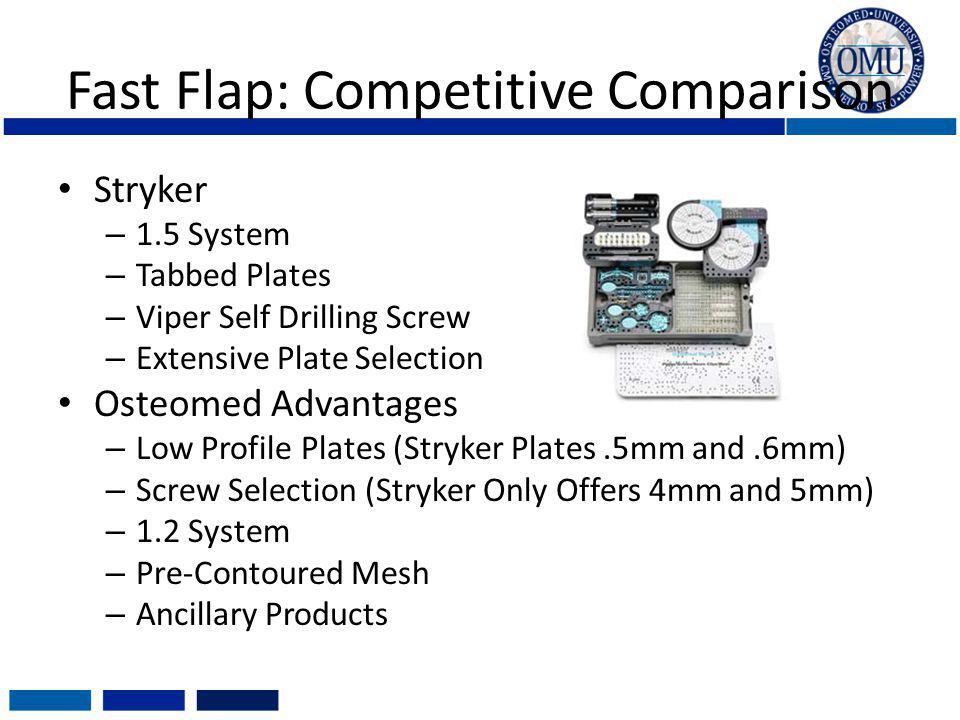 Fast Flap: Competitive Comparison