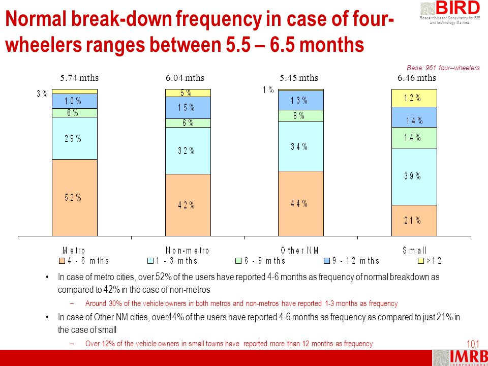 Normal break-down frequency in case of four-wheelers ranges between 5