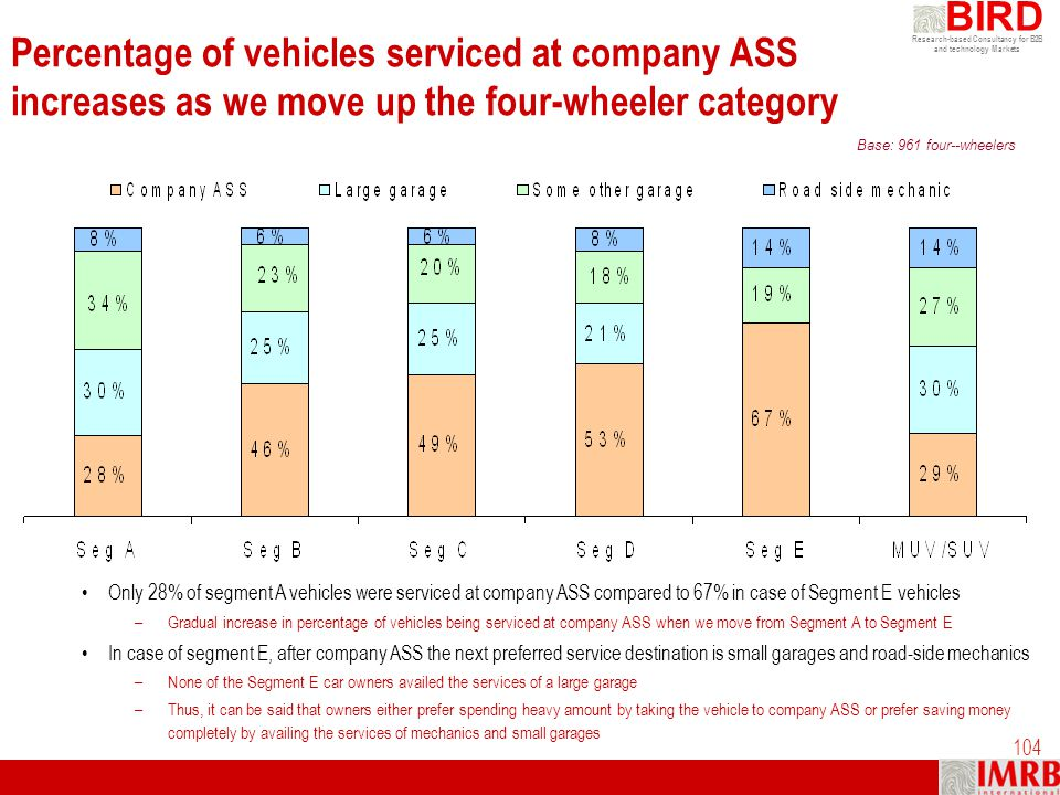 Percentage of vehicles serviced at company ASS increases as we move up the four-wheeler category