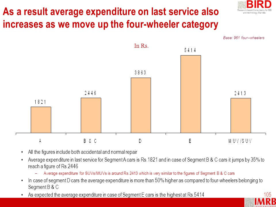 As a result average expenditure on last service also increases as we move up the four-wheeler category